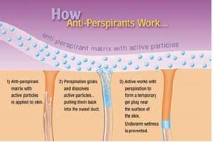 Antiperspirants for Hyperhidrosis